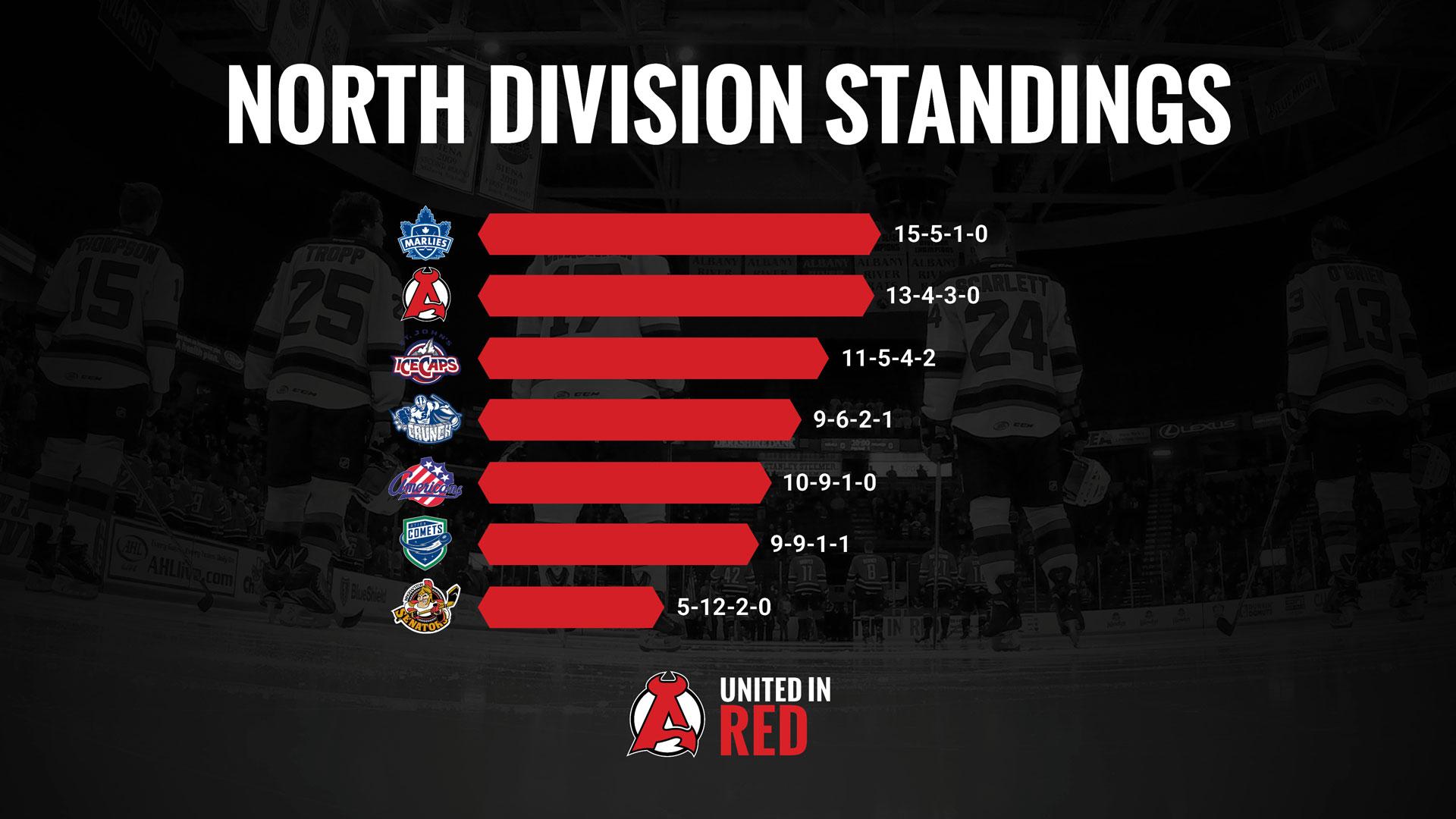 Standings-Dec3