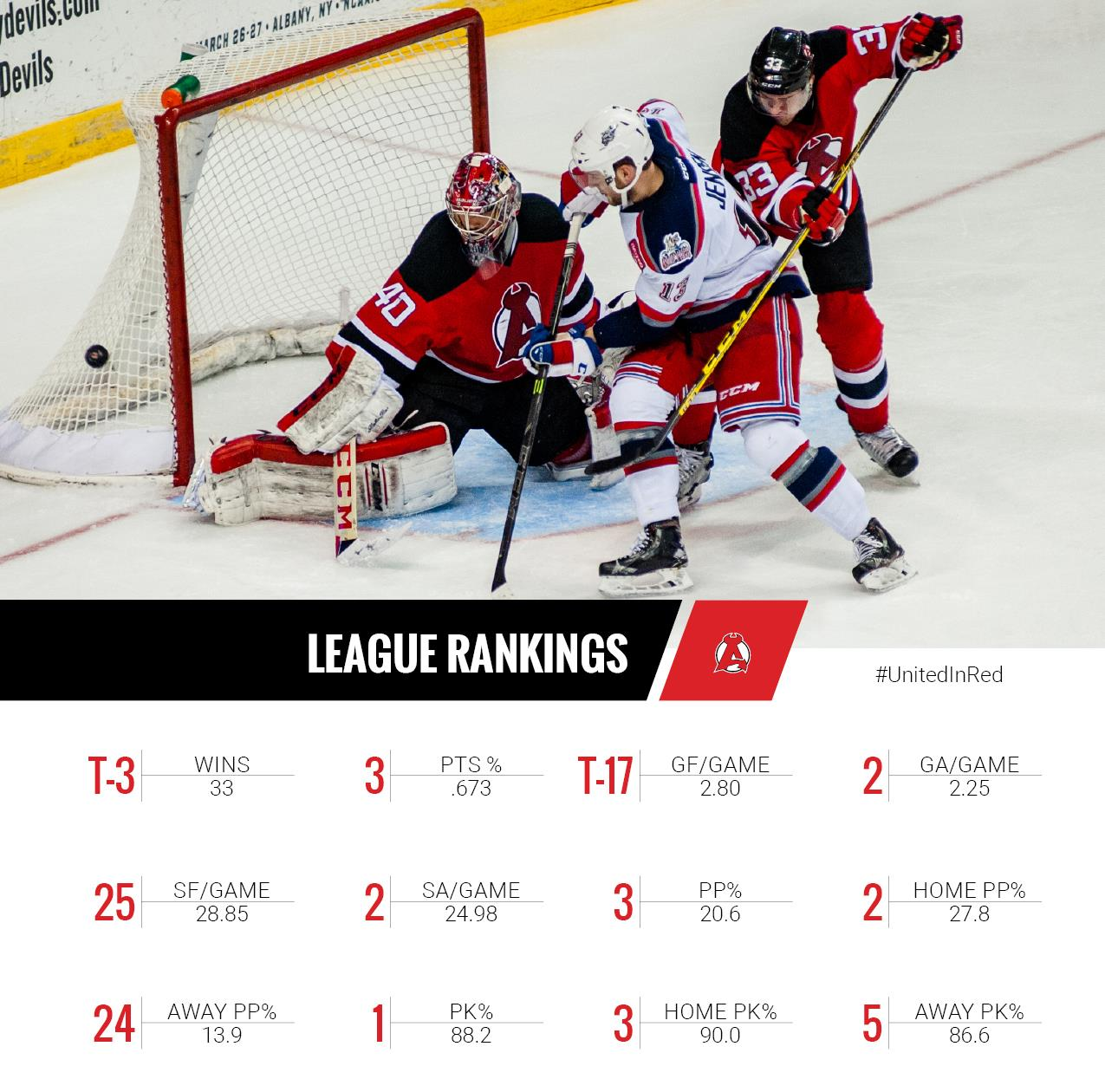 League-Ranks