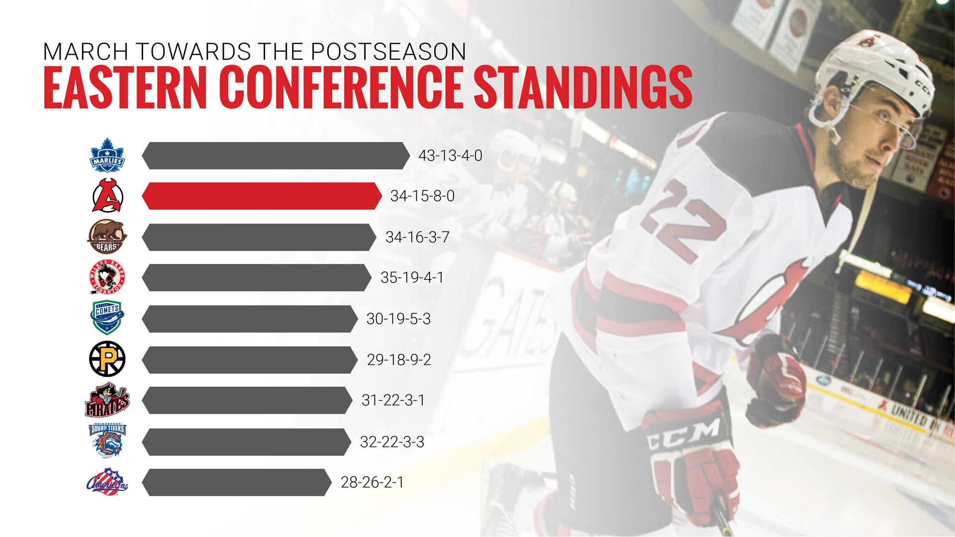 Eastern-Conference-Standing
